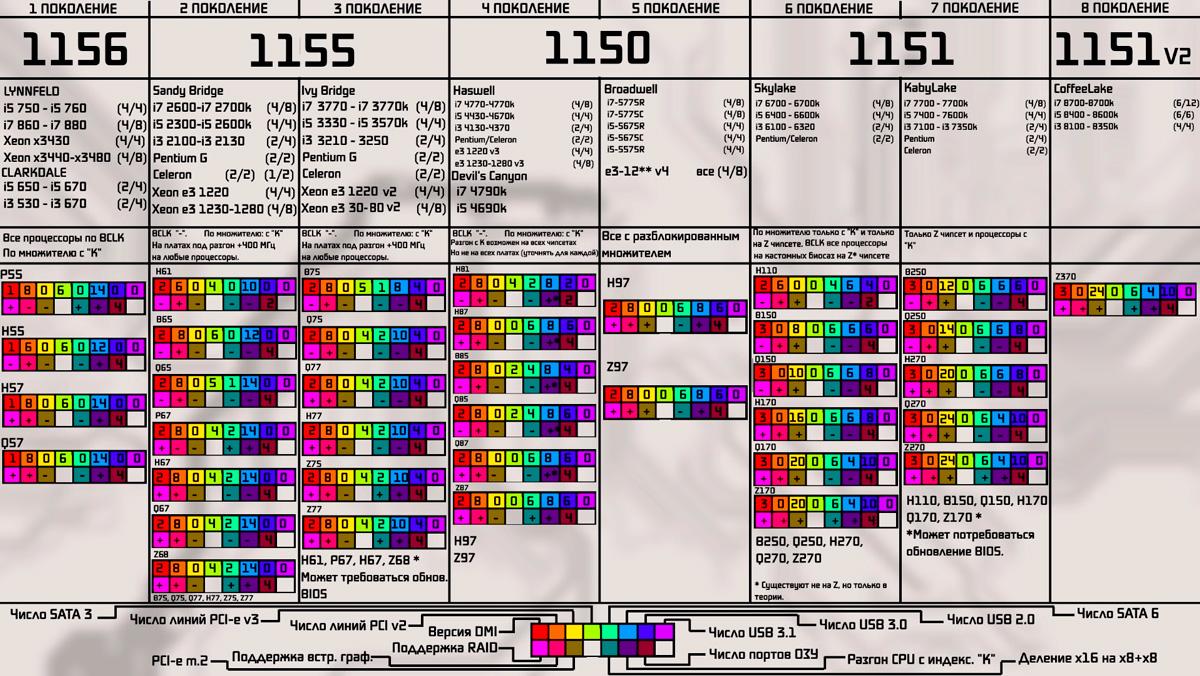 Поколение процессоров Intel